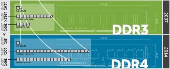 DDR3 vs DDR4 Memory