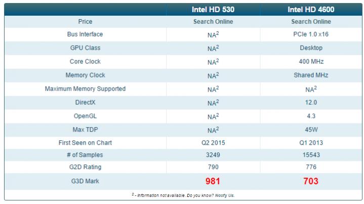 inteh-hd-530-vs-intel-hd-4600