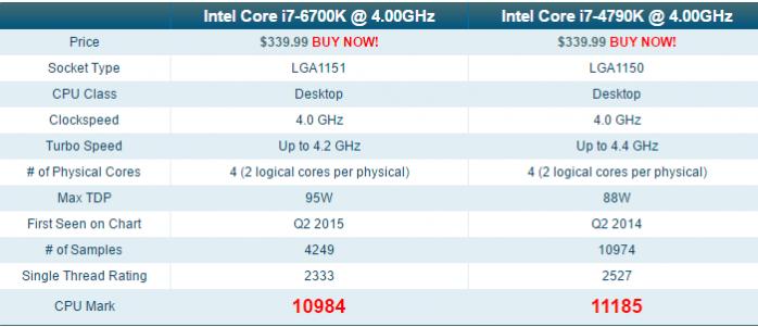 intel-core-i7-6700k-vs-intel-core-i7-4790k