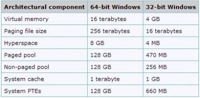 64-bit and 32-bit