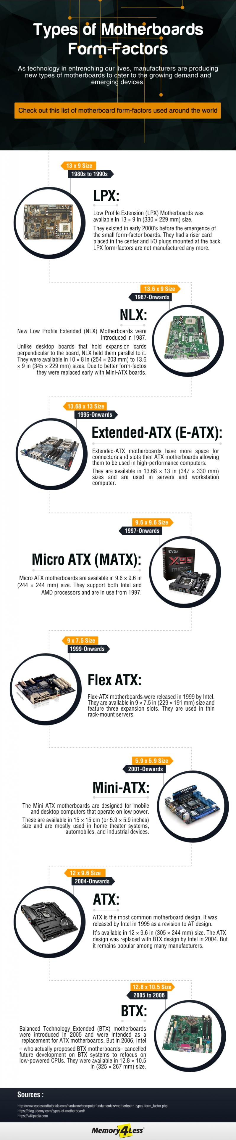 Types of MotherBoard Form-Factors Explained