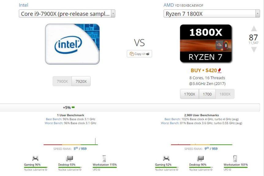Intel Core i9 vs AMD Ryzen 7 - Pre-release sample te