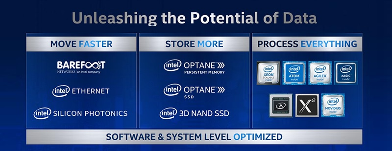 3rd-Generation Intel-Xeon Scalable Processors