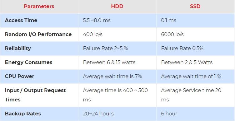 SSD vs HDD Performance Comparison