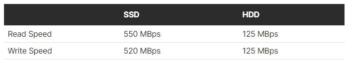 Speed SSD vs HDD